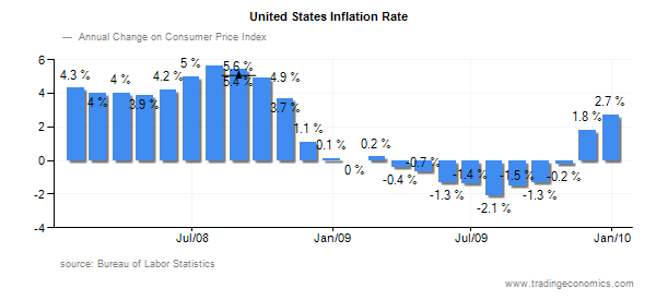 Us inflation rate forecast forex box profit strategy